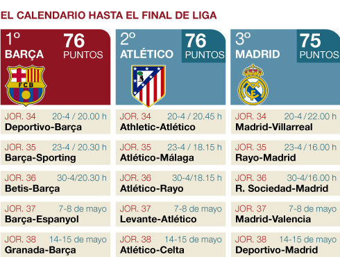 Calendario Del Barca.El Calendario Final De Barca Atletico Y Madrid