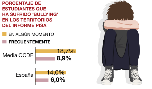 Informe PISA bullying